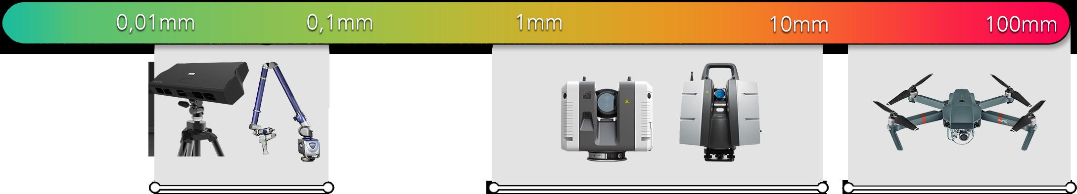 Nauwkeurigheden van onze apparatuur. Van links naar rechts: Structured Light Scanner, FARO ScanArm met Laser Line Probe, Leica RTC360, Leica P40/P50 en een drone.